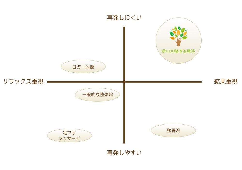 位置付けグラフ